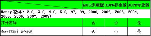 AOPR密码破解工具可以破解哪些文档?