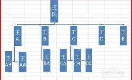 EXCEL技巧——EXCEL如何制作族谱